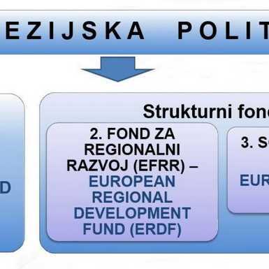 EU kviz- Čemu služi Europski fond za regionalni razvoj?