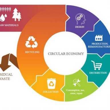 EU kviz- Što je to kružno gospodarstvo?