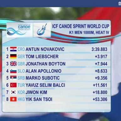 Antun Novaković osvojio 1. mjesto i plasman u polufinale!